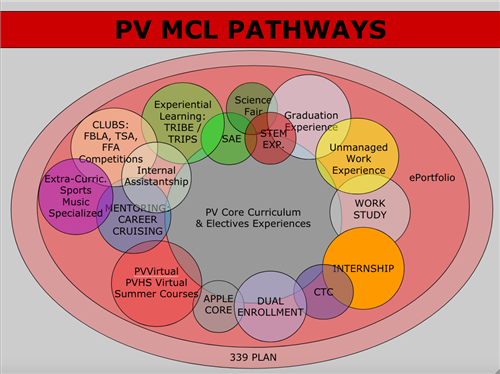 MCL Pathways